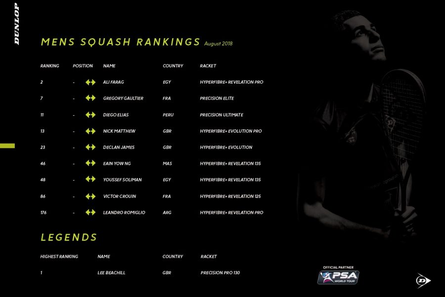 Dunlop Player Ranking_1_SQ