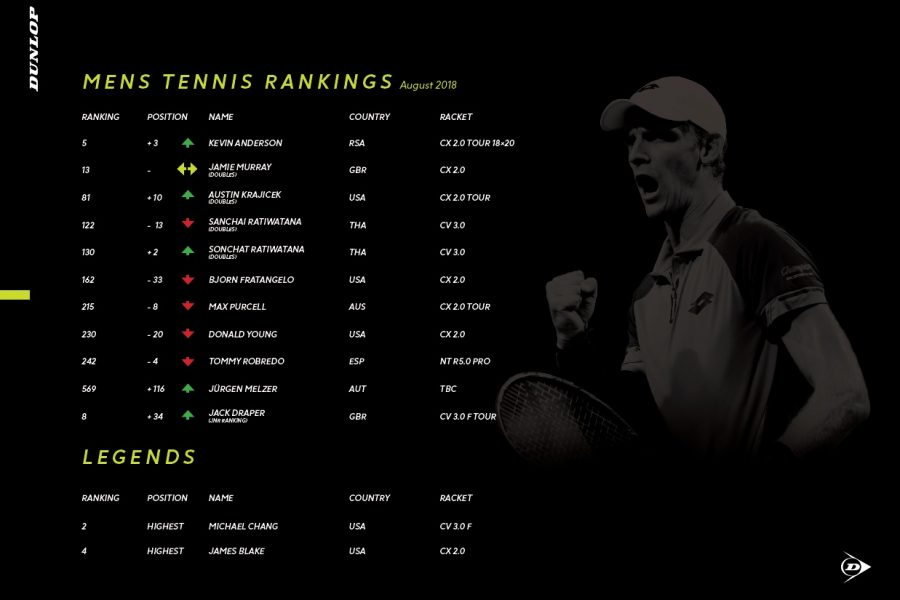Dunlop Player Ranking_3
