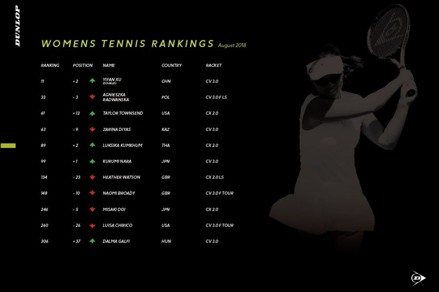 Dunlop Player Ranking_4