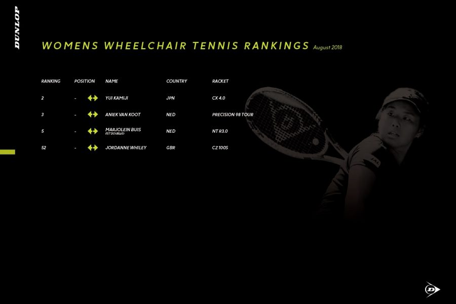 Dunlop Player Ranking_5